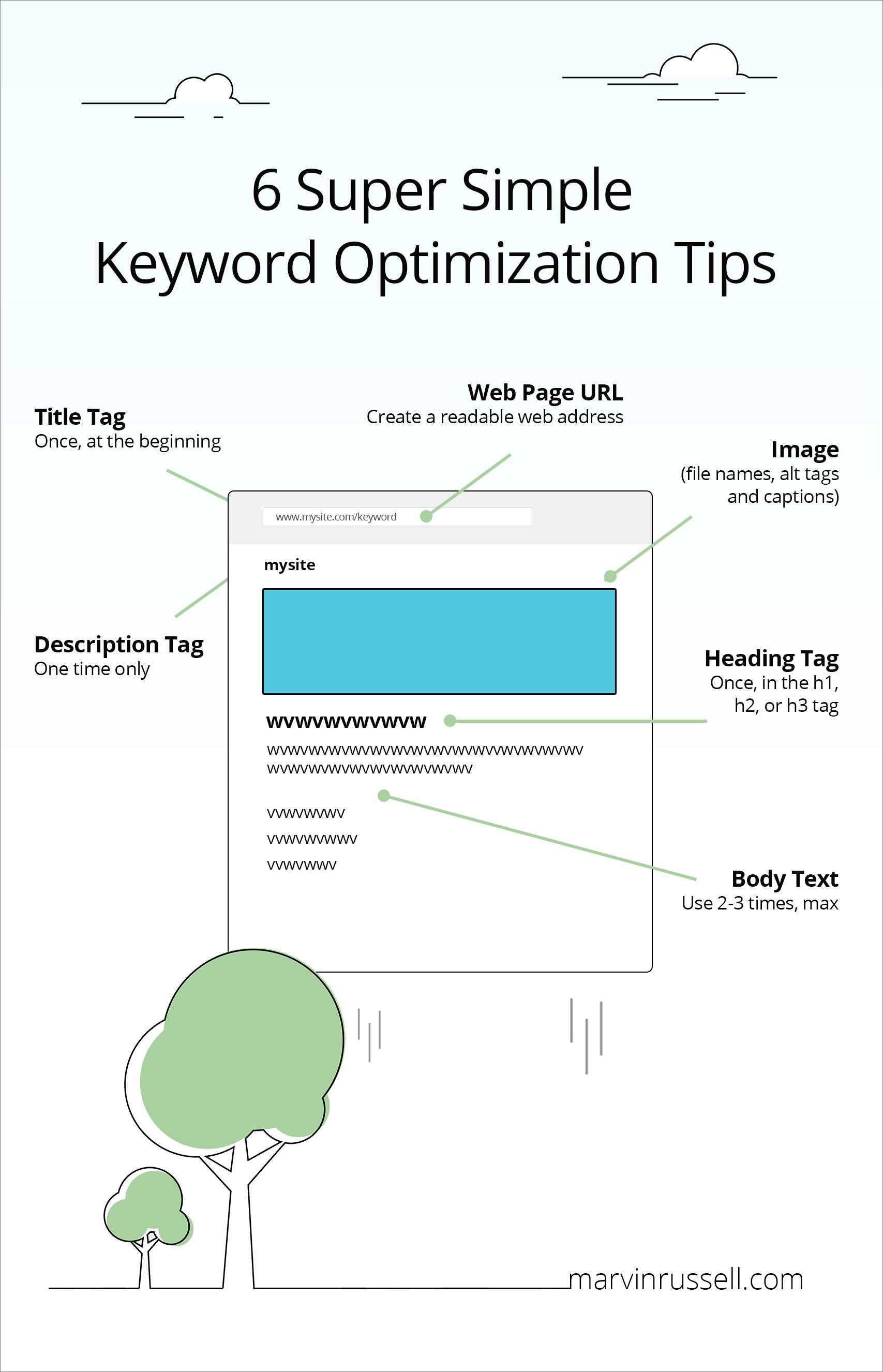 Keyword Optimization 101